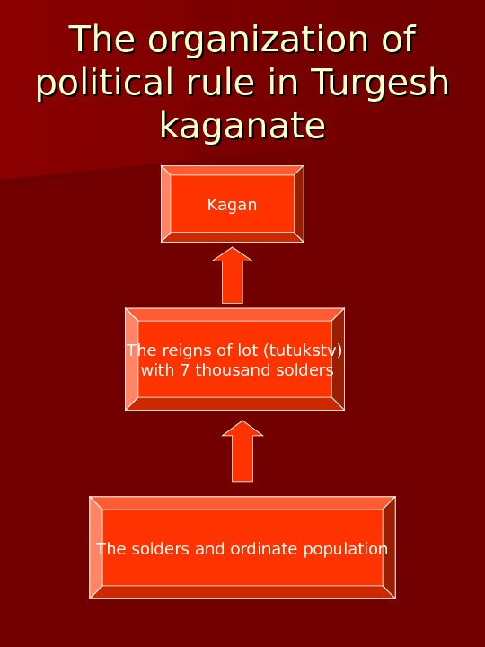 The organization of political rule in Turgesh kaganate Kagan The reigns of lot (tutukstv)