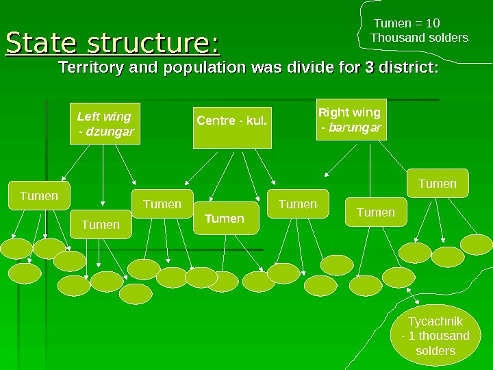 State structure: Territory and population was divide for 3 district : : Left wing  -