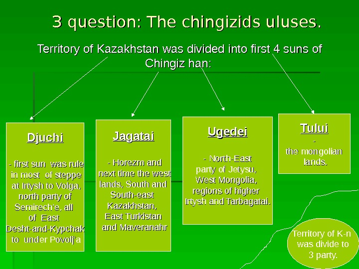 ЗЗ question: The chingizids uluses. Djuchi  - first sun was rule  in most of