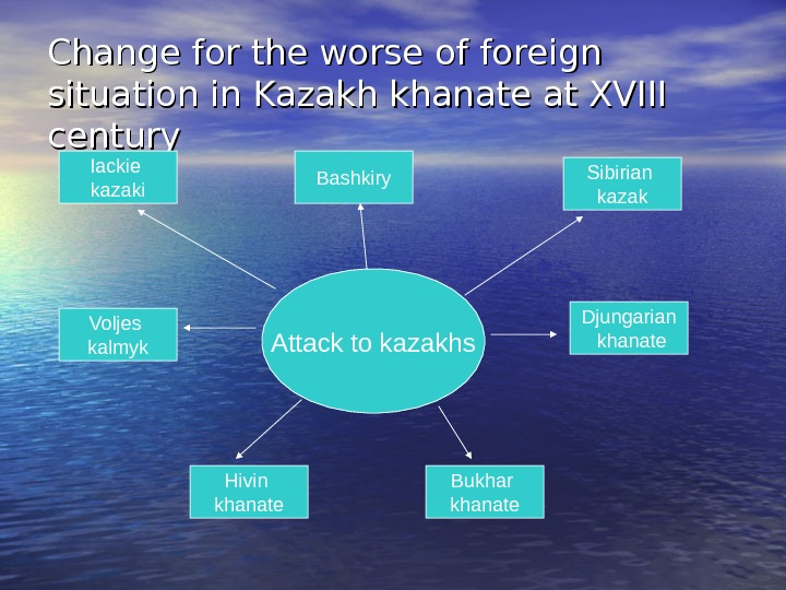 Change for the worse of foreign situation in Kazakh khanate at XVIII century Attack to kazakhs.