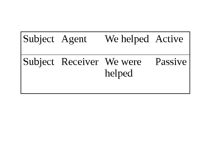 Subject Agent We helped Active Subject Receiver We were helped Passive