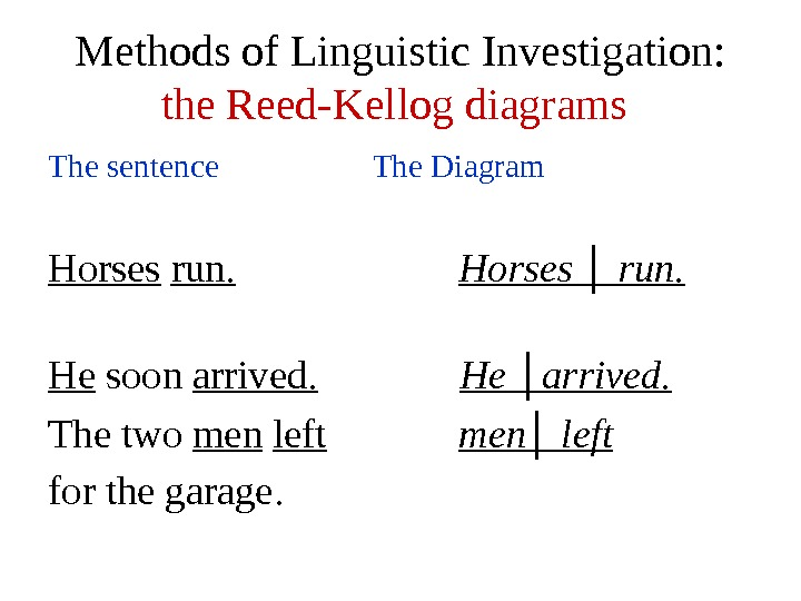 Methods of Linguistic Investigation: the Reed-Kellog diagrams  The sentence    The Diagram Horses