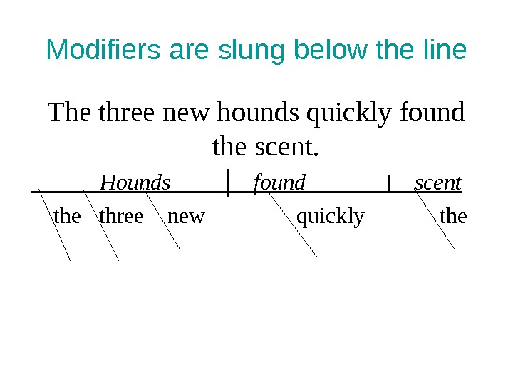 Modifiers are slung below the line The three new hounds quickly found the scent.