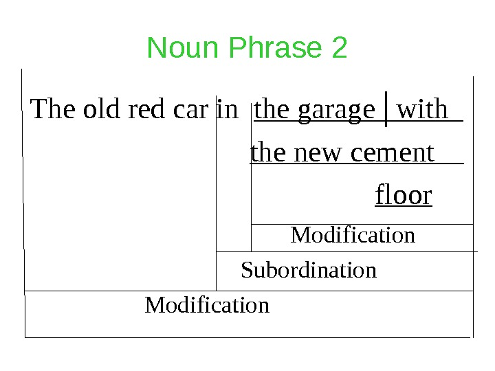 Noun Phrase 2 The old red car in  the garage │ with