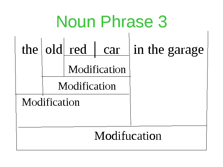 Noun Phrase 3 the old red │ car  in the garage   Modification