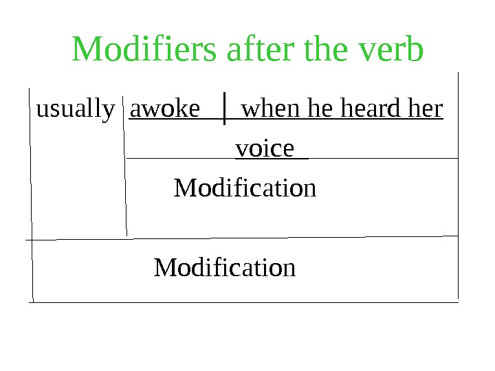 Modifiers after the verb  usually  awoke  │ when he heard her