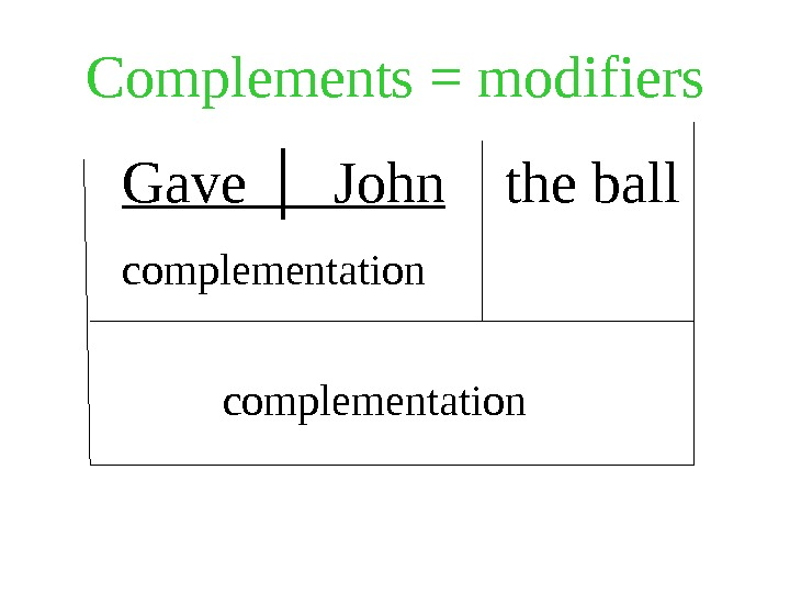 Complements = modifiers  Gave │  John the ball  complementation