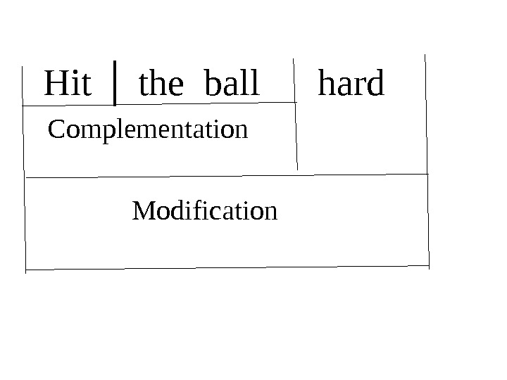 Hit │ the ball hard  Complementation      Modification