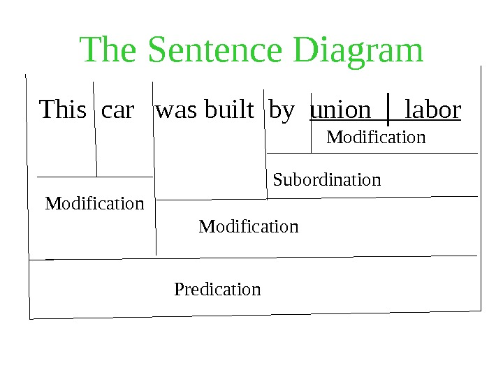 The Sentence Diagram  This car  was built by  union │ labor