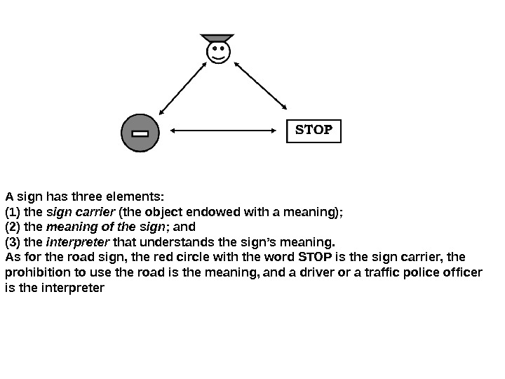 A sign has three elements:  (1) the sign carrier (the object endowed with a meaning);