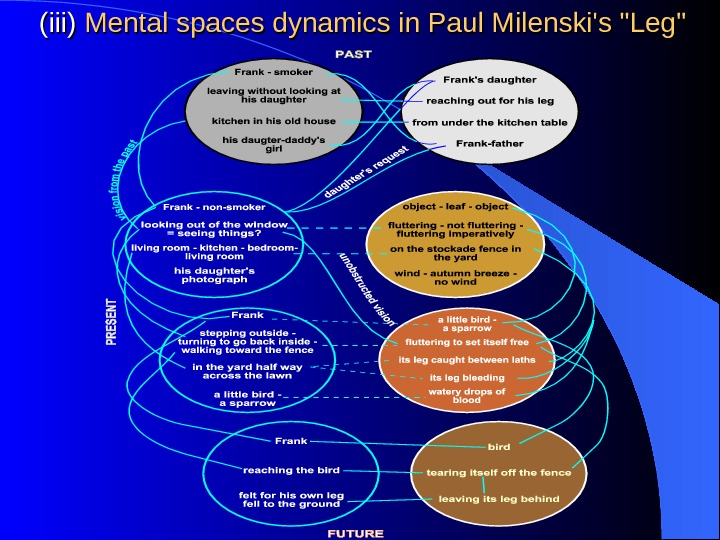 (iii) Mental spaces dynamics in Paul Milenski's Leg