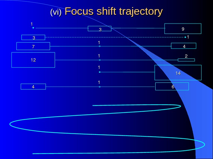 (vi) Focus shift trajectory 11 33 99 33 11 77 11 44 1212 11 22 11