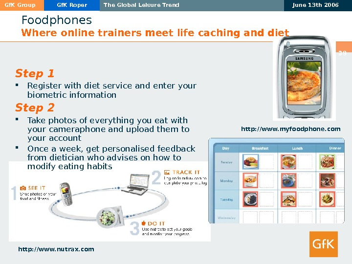 Gf. K Group Gf. K Roper The Global Leisure Trend June 13 th 2006 39 Foodphones