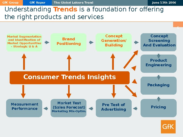 Gf. K Group Gf. K Roper The Global Leisure Trend June 13 th 2006 6 Understanding