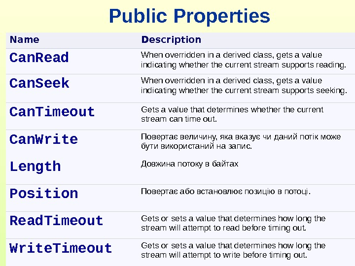 Public Properties Name Description Can. Read When overridden in a derived class, gets a value indicating