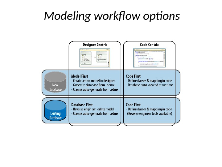 Modeling workflow options