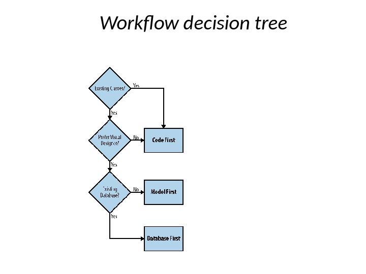 Workflow decision tree