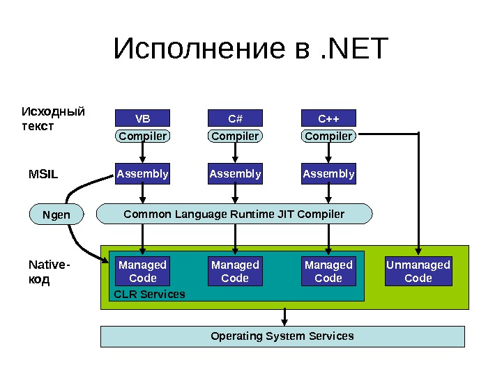 Исполнение в . NET CLRVBИсходный текст Compiler C++C# Assembly Operating System Services. MSIL Common