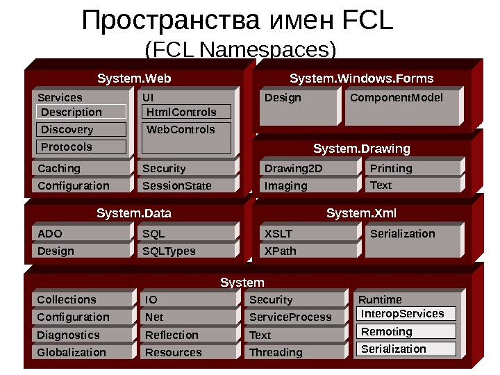 Пространства имен FCL (FCL Namespaces) System. Data System. Xml. System. Web Globalization. Diagnostics. Configuration.