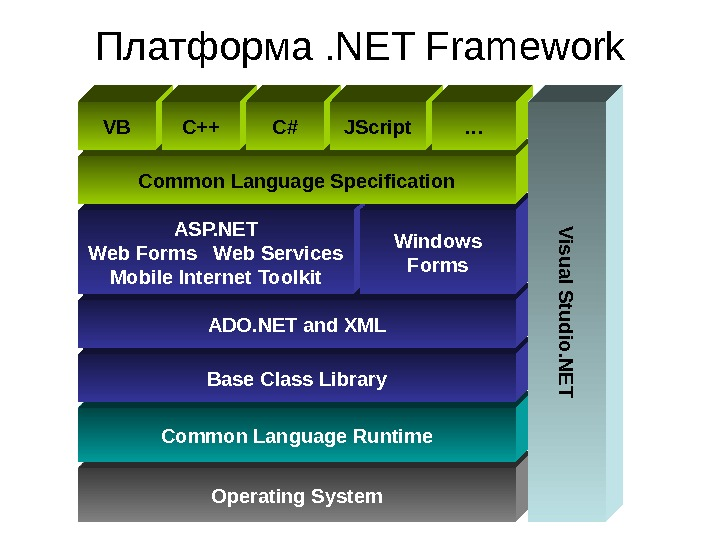 Operating System. Common Language Runtime Base Class Library ADO. NET and XMLASP. NET Web