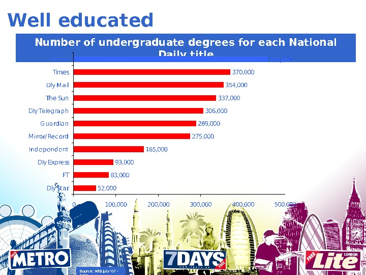Well educated Number of undergraduate degrees for each National Daily title Source: NRS July '07 -