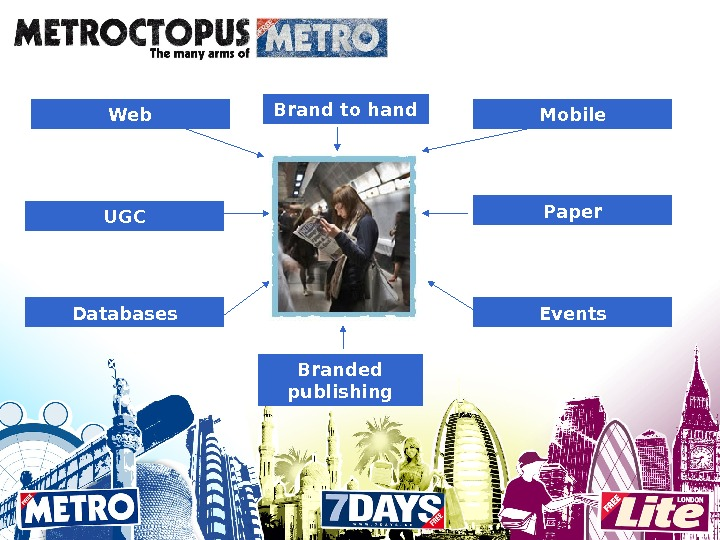 Web Mobile Databases Paper Events. Brand to hand UGC Branded publishing