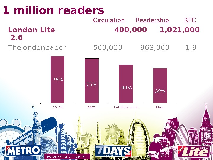 1 million readers Source: NRS Jul ' 07 – June ' 08 Circulation Readership RPC London