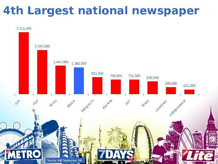 4 th Largest national newspaper Source: ABC September 08