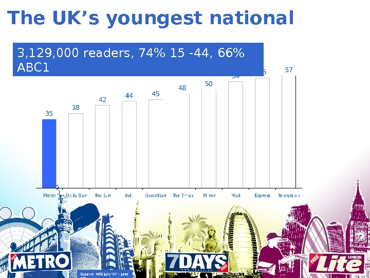 The UK's youngest national 3, 129, 000 readers, 74 15 -44, 66 ABC 1 Source: NRS