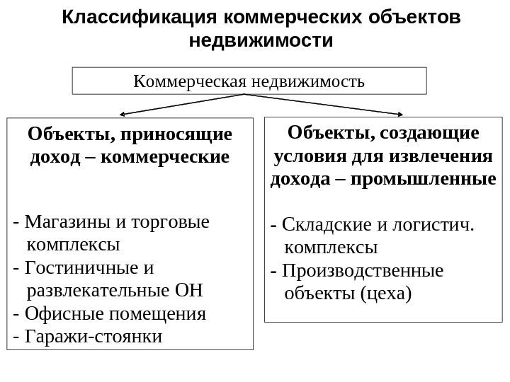 Коммерческие объекты недвижимости создающие условия для извлечения дохода коммерческая недвижимость академгородок новосибирск
