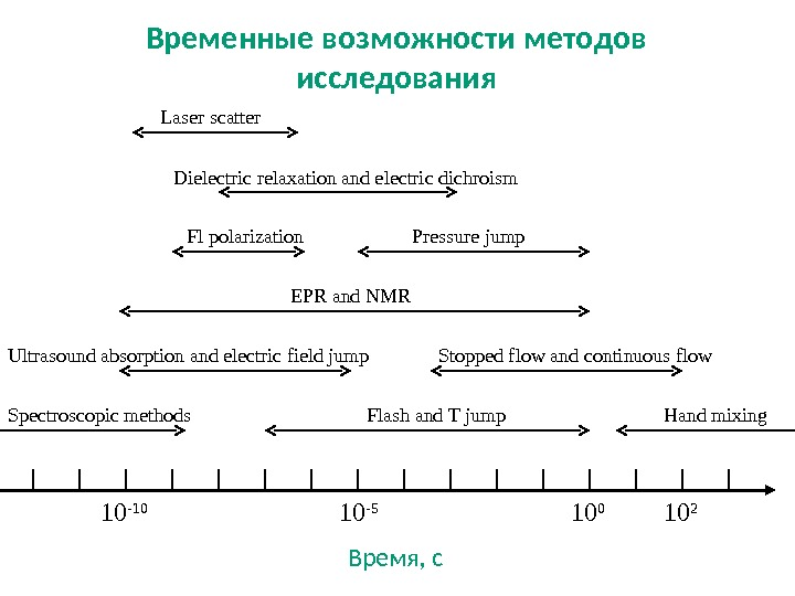 10 2 10 -10 10 -5 Время, с. Spectroscopic methods Hand mixing. Flash and T jump.