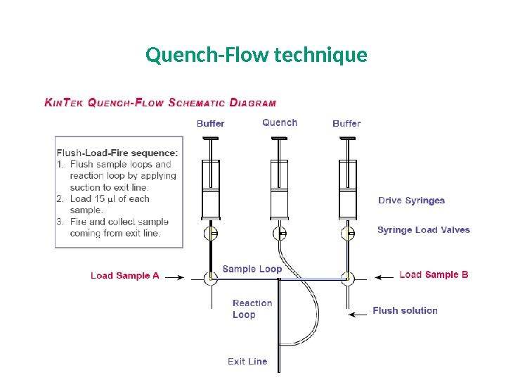 Quench-Flow  technique