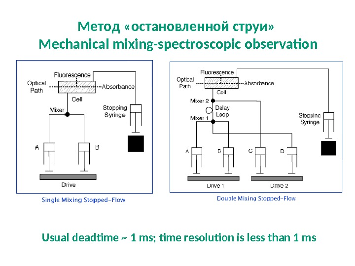 Метод «остановленной струи»  Mechanical mixing-spectroscopic observation Usual deadtime ~ 1 ms; time resolution is less