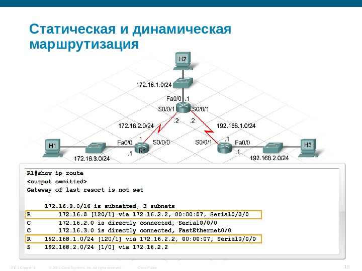 © 2006 Cisco Systems, Inc. All rights reserved. Cisco Public. ITE 1 Chapter 6 15 Статическая
