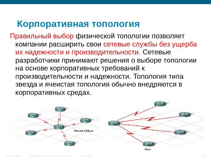© 2006 Cisco Systems, Inc. All rights reserved. Cisco Public. ITE 1 Chapter 6 6 Корпоративная