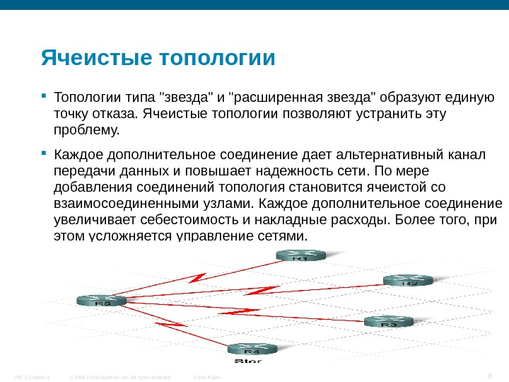 © 2006 Cisco Systems, Inc. All rights reserved. Cisco Public. ITE 1 Chapter 6 8 Ячеистые