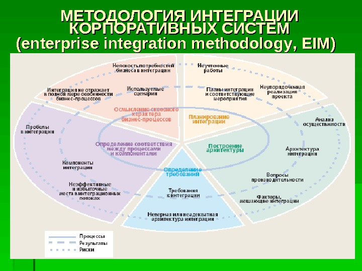 6464МЕТОДОЛОГИЯ ИНТЕГРАЦИИ КОРПОРАТИВНЫХ СИСТЕМ ( ( enterprise integration methodology , ,  EIMEIM ))