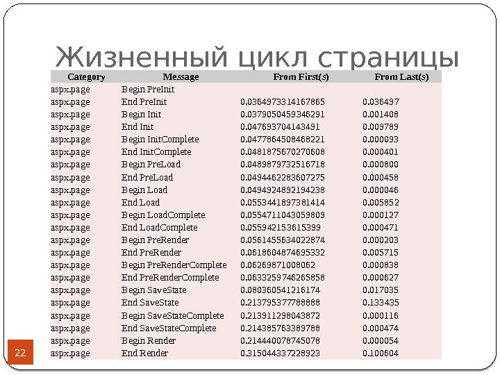 Жизненный цикл страницы 22 Category Message From First(s) From Last(s) aspx. page Begin Pre. Init