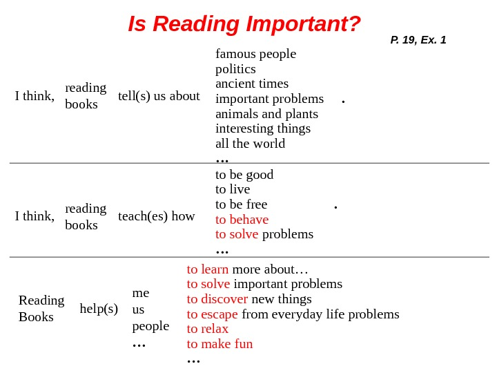 Is Reading Important? P. 19, Ex. 1 I think, reading books tell(s) us about famous people