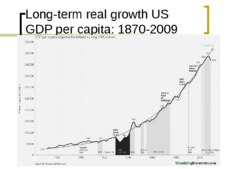Long-term real growth US GDP per capita: 1870 -2009