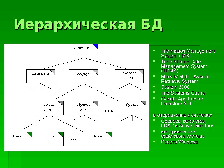 Иерархическая БД Information Management System (IMS) Time-Shared Date Management System (TDMS) Mark IV Multi - Access