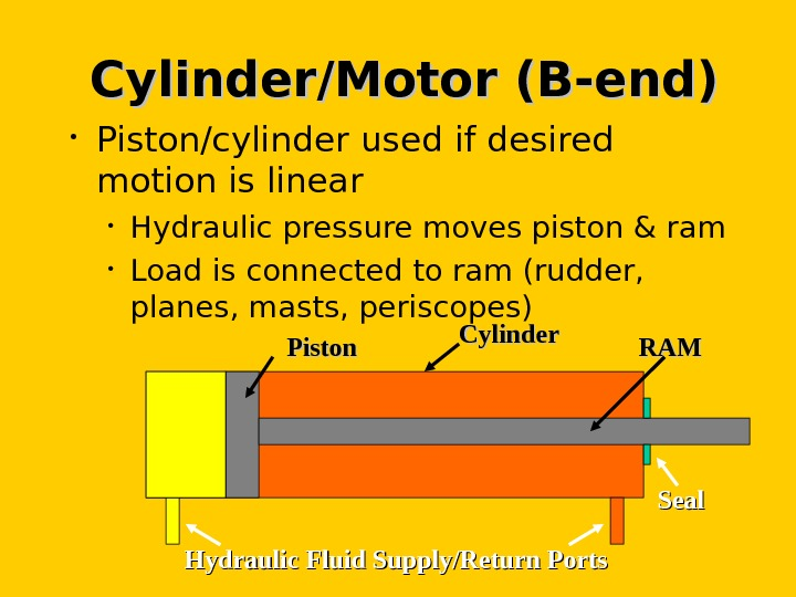 Cylinder/Motor (B-end) • Piston/cylinder used if desired motion is linear • Hydraulic pressure moves piston &