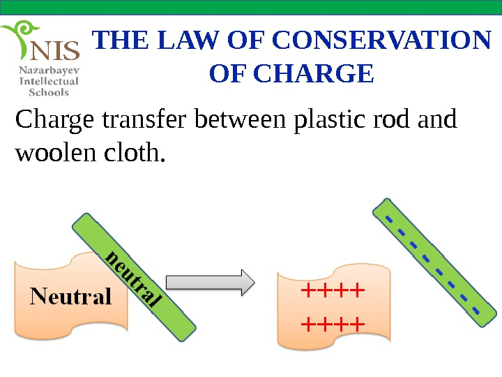 THE LAW OF CONSERVATION OF CHARGE Charge transfer between plastic rod and woolen cloth.