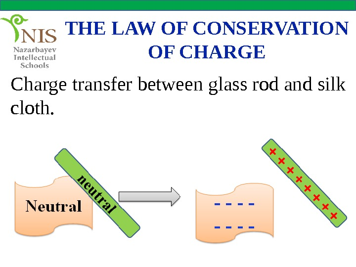 THE LAW OF CONSERVATION OF CHARGE Charge transfer between glass rod and silk cloth.