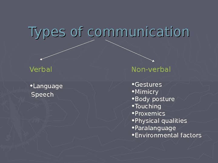 Types of communication Verbal • Language  Speech  Non-verbal • Gestures • Mimicry • Body