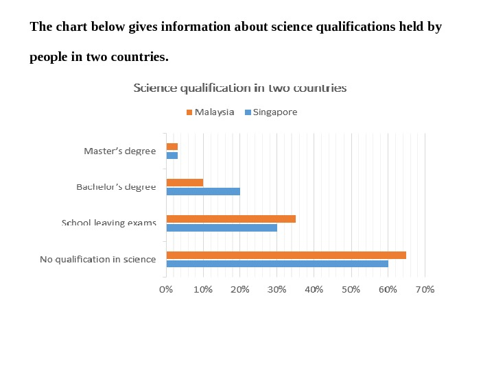 The chart below gives information about science qualifications held by people in two countries.