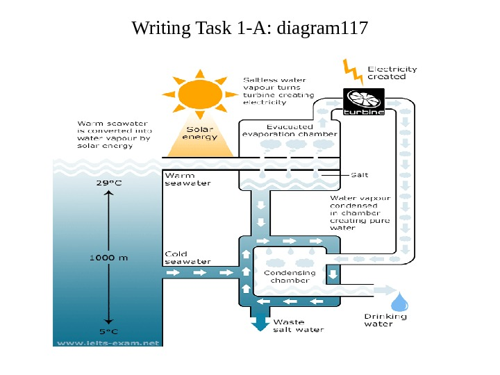 Writing Task 1 -A: diagram 117
