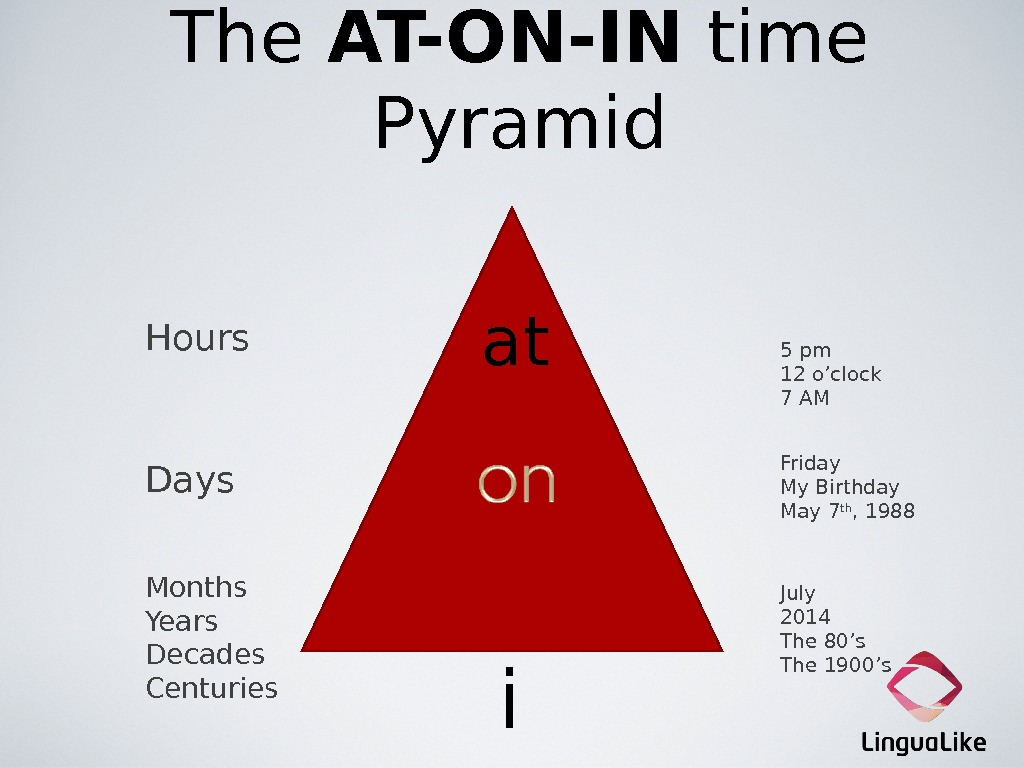The AT-ON-IN time Pyramid  at  i n. Hours Days Months Years Decades Centuries 5
