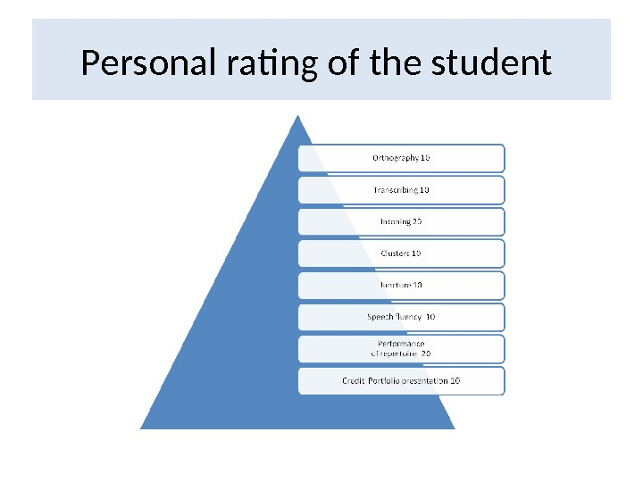 Personal rating of the student