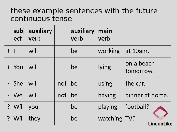 these example sentences with the future continuous tense subj ect auxiliary verb main verb + I